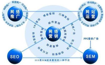 天企网络:网络推广和网络营销的区别