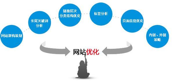 天企网络:网站优化过度有哪些原因?
