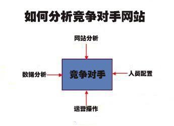 天企网络:分析竞争对手网站要考虑哪些方面?