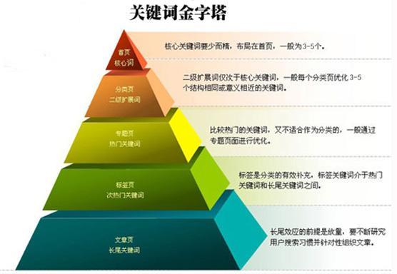 天企网络:网站关键词在网站优化中的正面因素